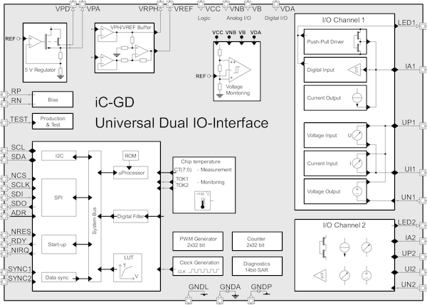 iC-GD: Universal IO-Interface