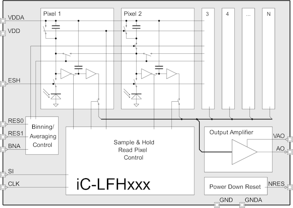 iC-LFH: High Resolution CMOS Linear Image Sensors