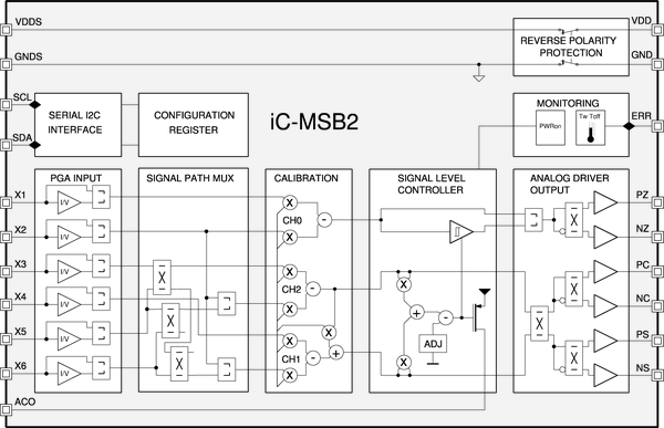 Sin/Cos Sensor Signal Conditioner/Multiplexer with 1 Vpp Line Driver