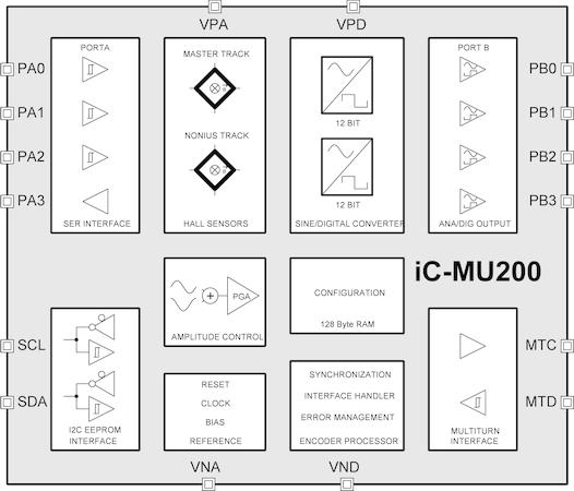iC-Haus Homepage - product: iC-MU200