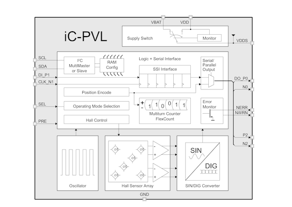 iC-PVL: Linear On/Off-Axis Battery-Buffered Hall Multiturn Encoder