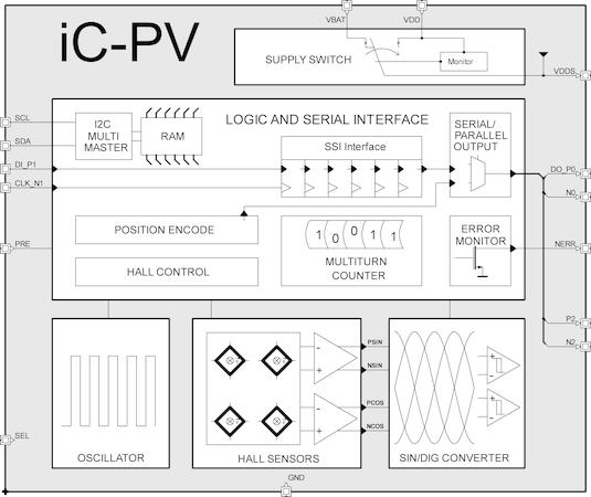 iC-Haus Homepage - product: iC-PV