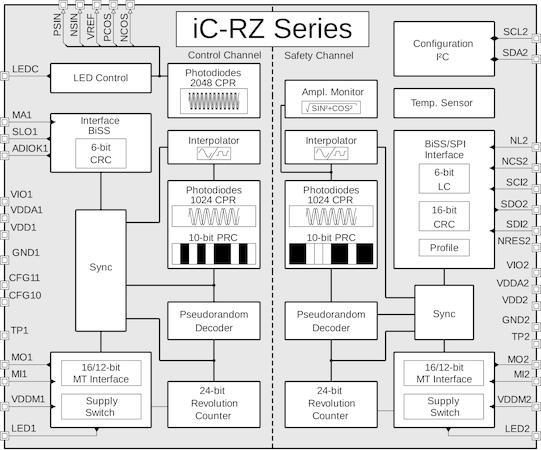 iC-Haus Homepage - product: iC-RZ Series