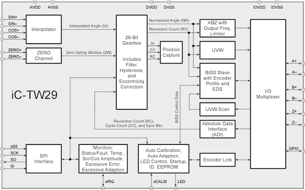iC-TW29_26-Bit_Encoder_Processor_with_Interpolation_and_BiSS_Interface