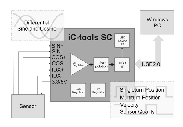 Sin/Cos Interface Adapter to PC-USB 2.0