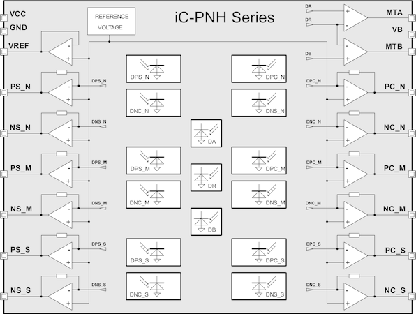PNH Series Phased Array Nonius Encoder