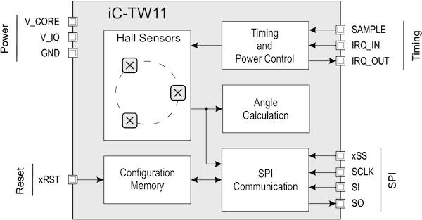 iC-Haus Homepage - product: iC-TW11 on
