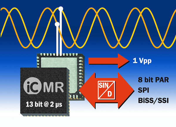 iC-MR Interface IC for Sine/Cosine Encoders With Safety Functions For Fast Drive Controls